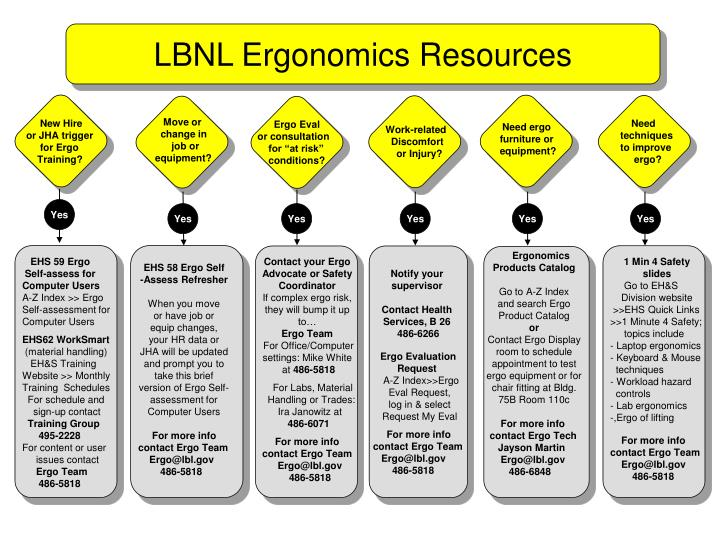 LBNL Ergonomics Resources