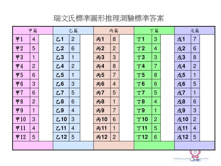 瑞文氏標準圖形推理測驗標準答案