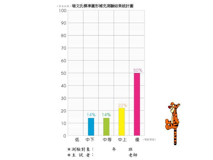 瑞文氏標準圖形補充測驗結果統計圖