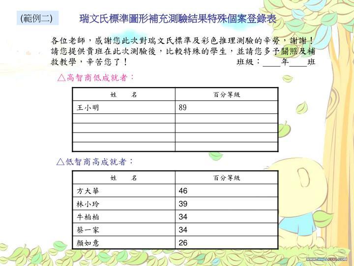瑞文氏標準圖形補充測驗結果特殊個案登錄表