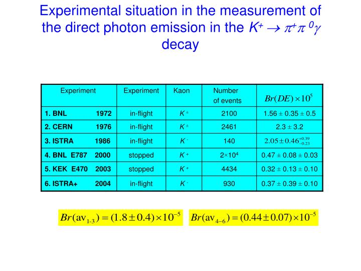 Experimental situation in the measurement of the direct photon emission in the