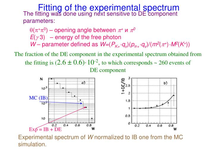 Fitting of the experimental spectrum