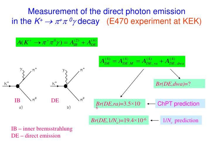 Measurement of the direct photon emission