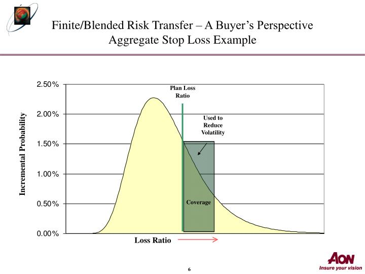 Finite/Blended Risk Transfer – A Buyer's Perspective