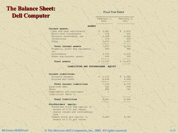 The Balance Sheet: Dell Computer
