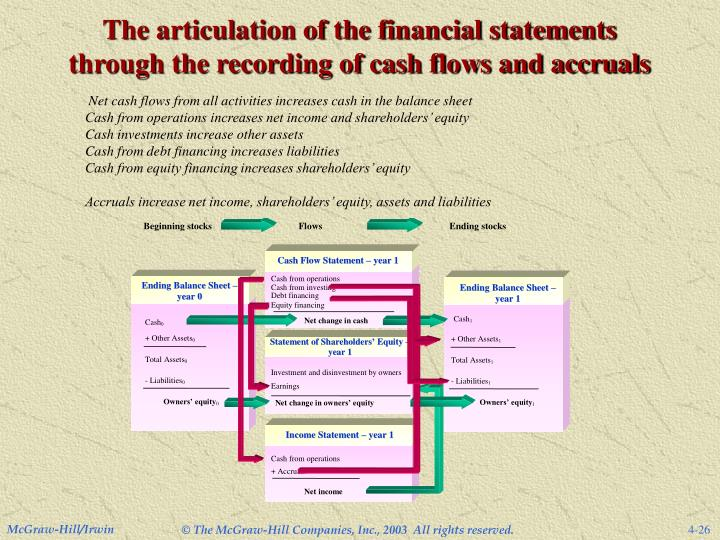 The articulation of the financial statements through the recording of cash flows and accruals