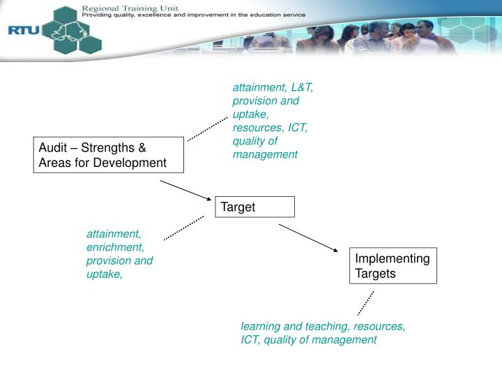 attainment, L&T, provision and uptake, resources, ICT, quality of management