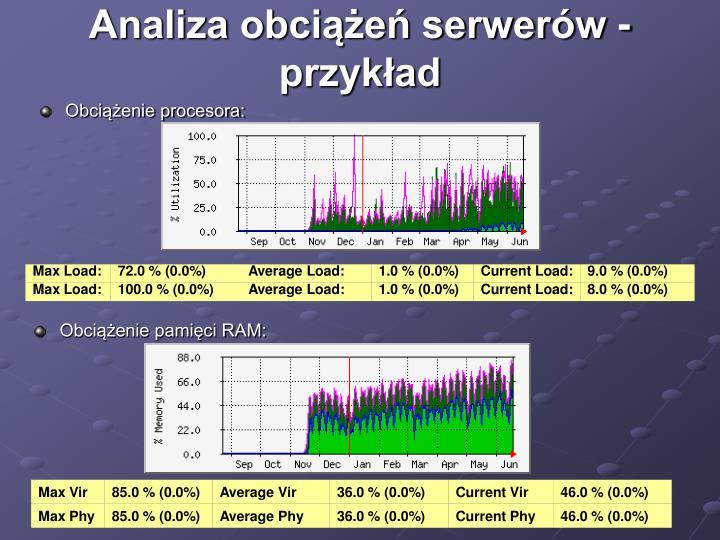 Analiza obciążeń serwerów - przykład