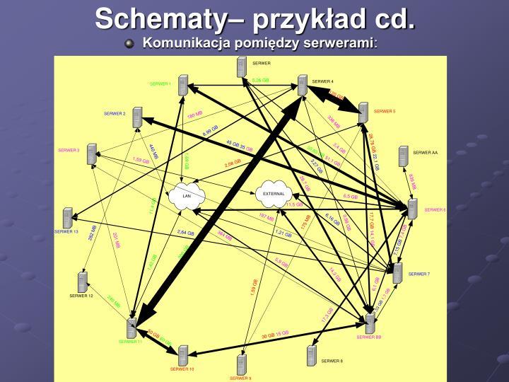 Schematy– przykład cd.
