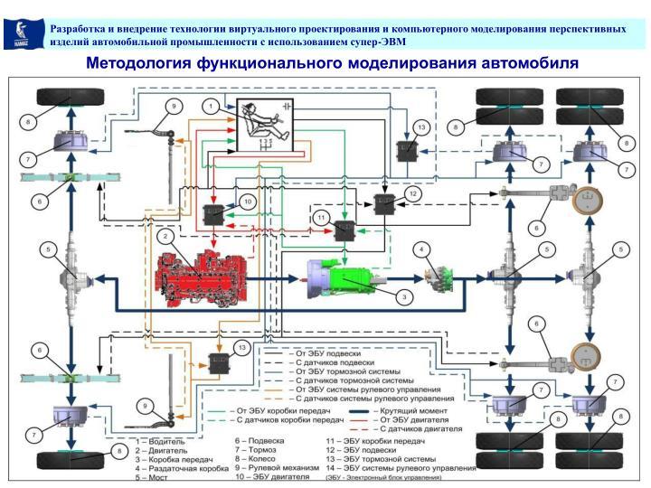 Методология функционального моделирования автомобиля