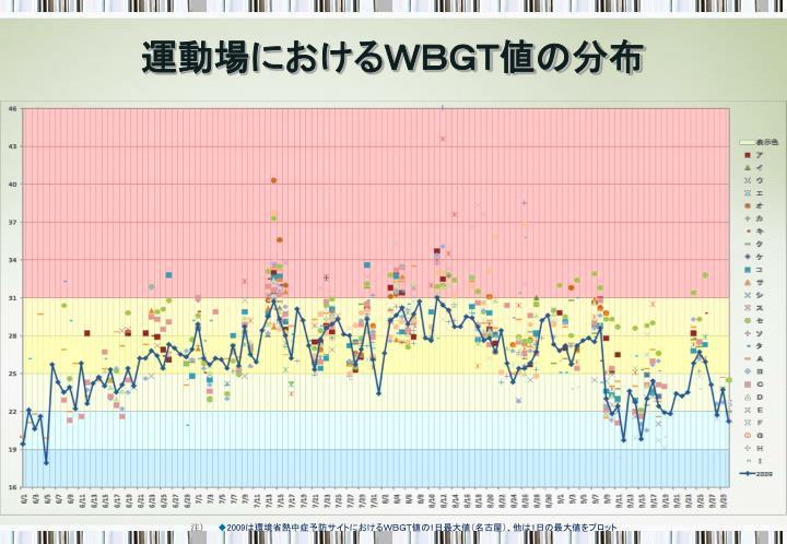 運動場におけるWBGT値の分布