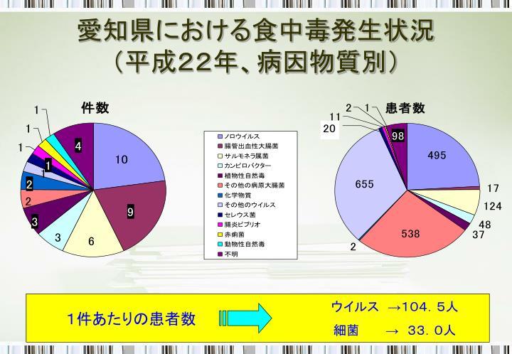 愛知県における食中毒発生状況