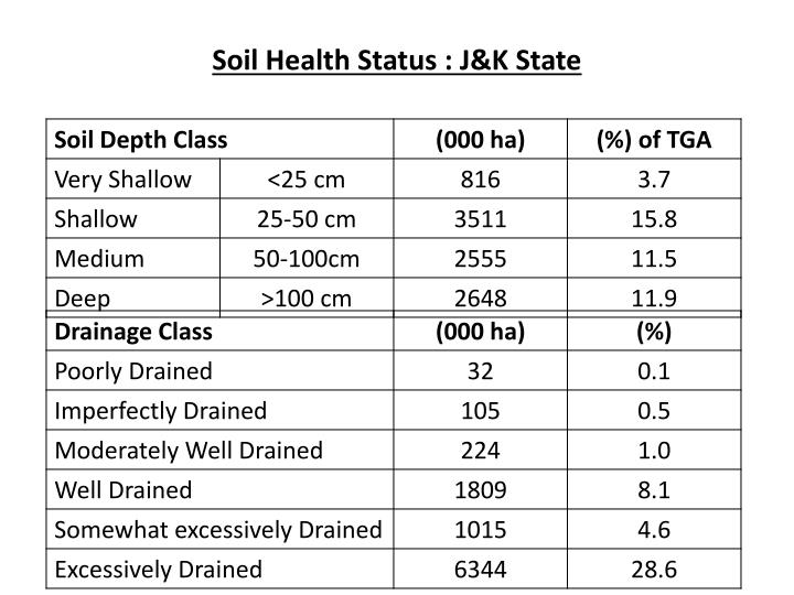 Soil Health Status : J&K State