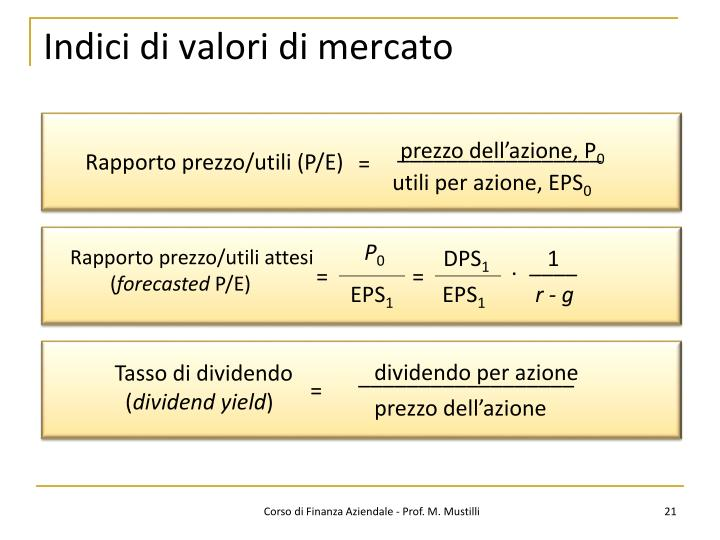 Indici di valori di mercato