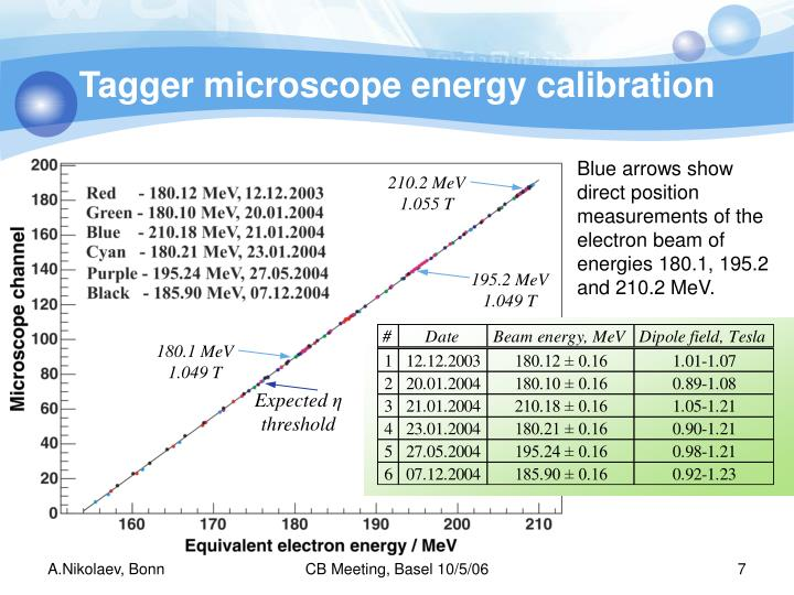 Tagger microscope energy calibration