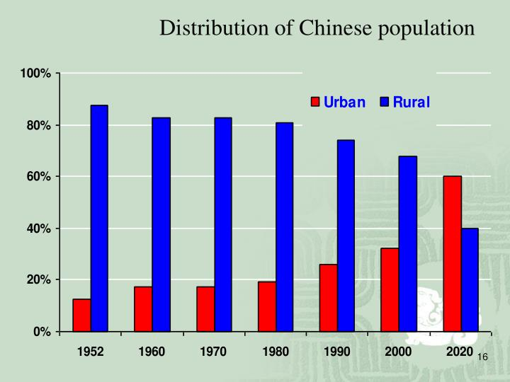 Distribution of Chinese population