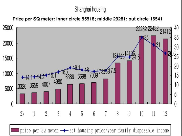 Housing price and income ratio in Shanghai