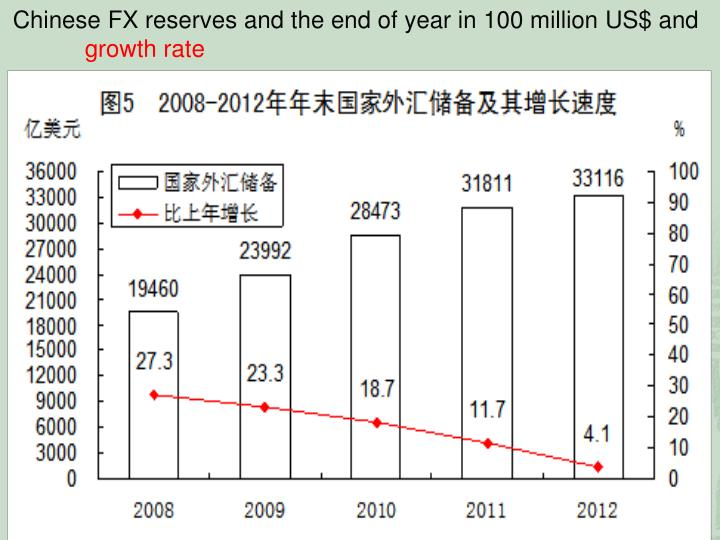 Chinese FX reserves and the end of year in 100 million US$ and