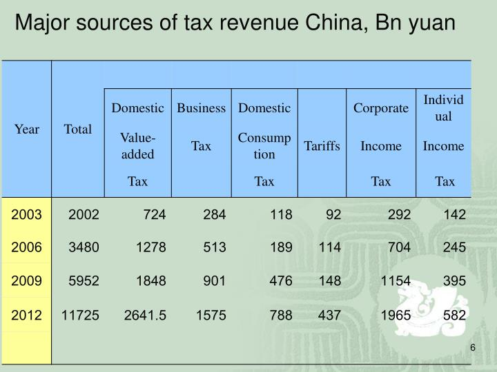 Major sources of tax revenue China, Bn yuan