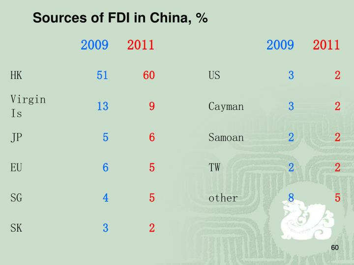 Sources of FDI in China, %