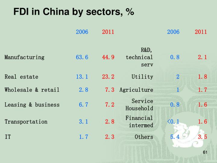 FDI in China by sectors, %