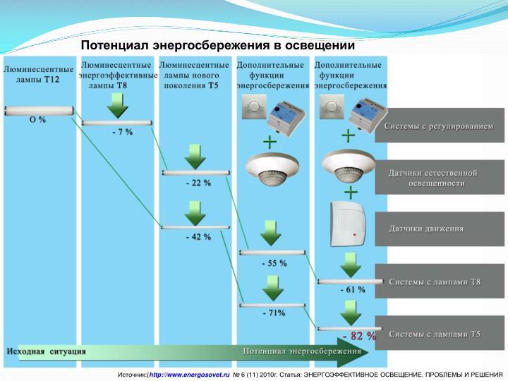 Потенциал энергосбережения в освещении