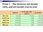 from 1 the turnover net income ratio and net income year to year