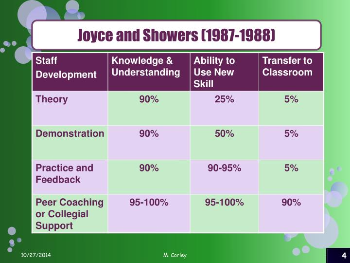 Joyce and Showers (1987-1988)