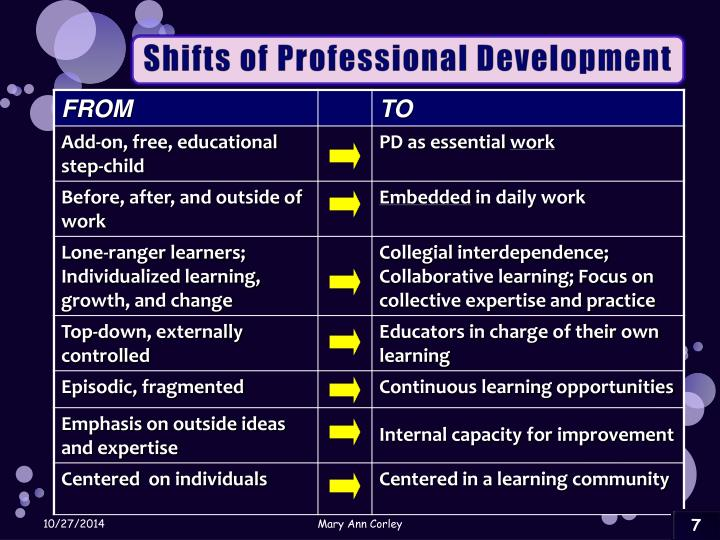 Shifts of Professional Development