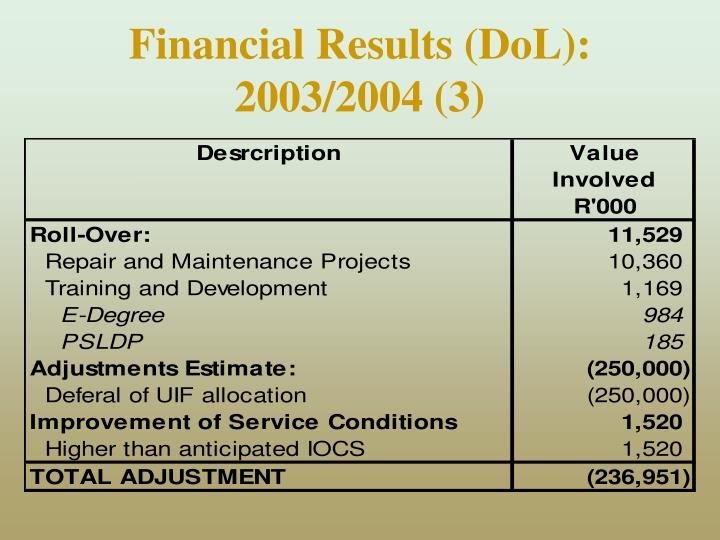 Financial Results (DoL):