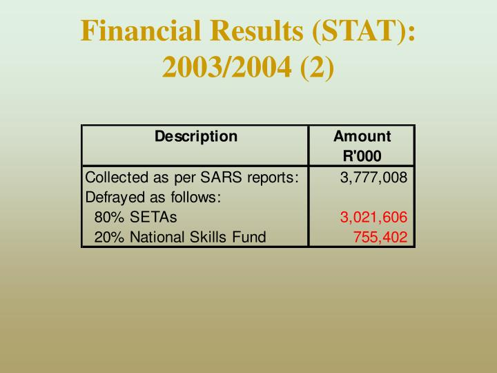 Financial Results (STAT):