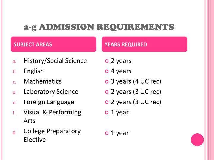 A g admission requirements