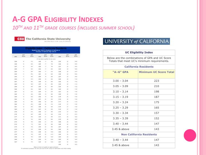 A-G GPA Eligibility Indexes