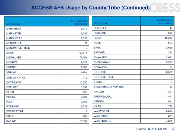 ACCESS AFB Usage by County/Tribe (Continued)