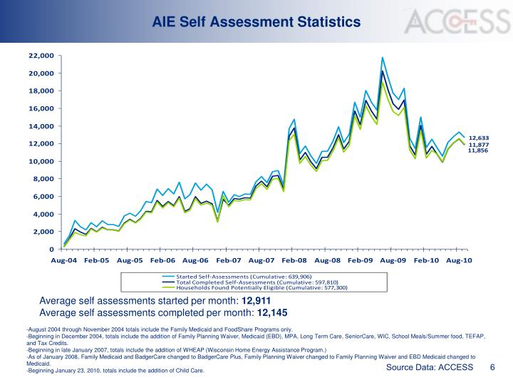 AIE Self Assessment Statistics
