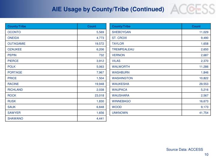 AIE Usage by County/Tribe (Continued)