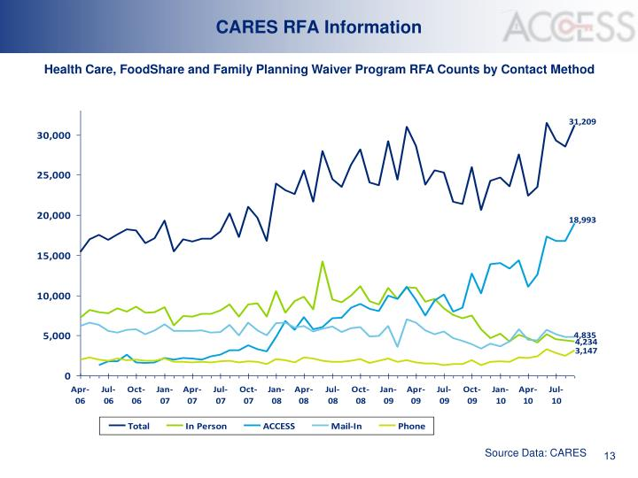 CARES RFA Information