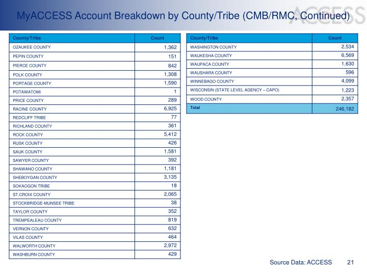 MyACCESS Account Breakdown by County/Tribe (CMB/RMC, Continued)