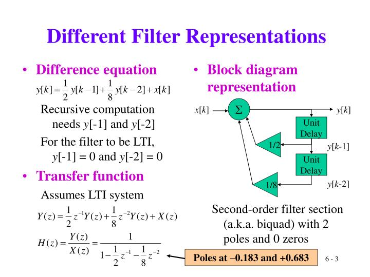 Different filter representations
