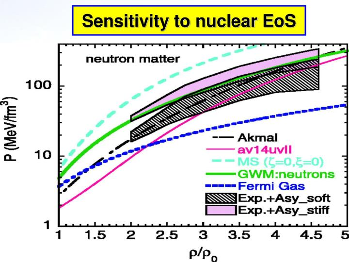 Sensitivity to nuclear EoS