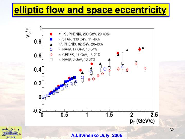 elliptic flow and space eccentricity