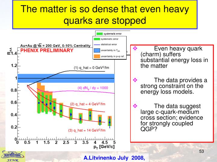 The matter is so dense that even heavy quarks are stopped