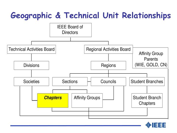 Geographic technical unit relationships