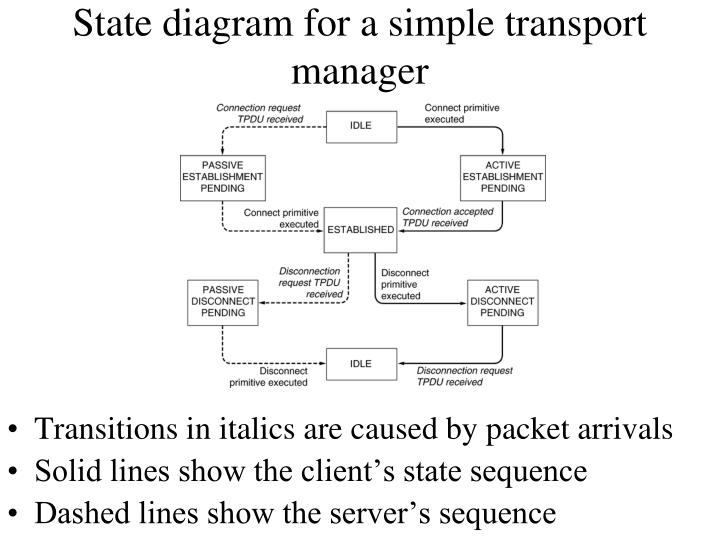 State diagram for a simple transport manager