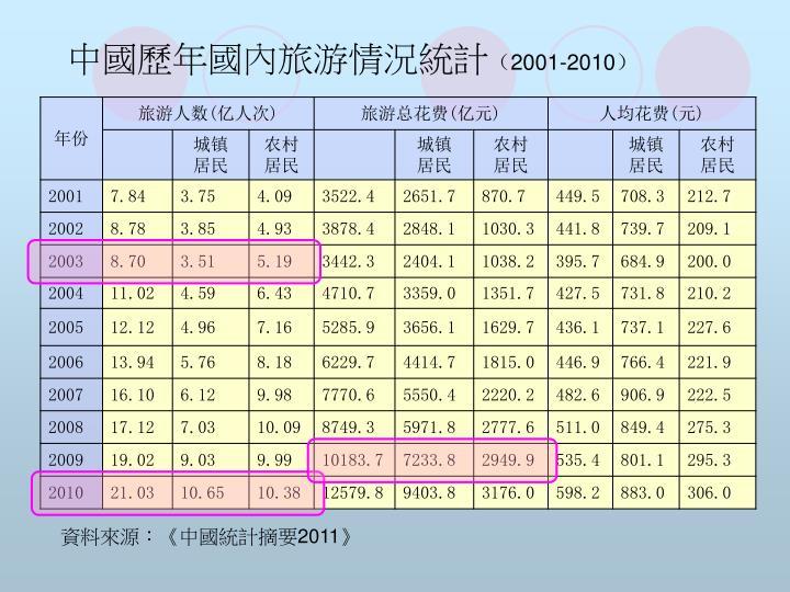 中國歷年國內旅游情況統計