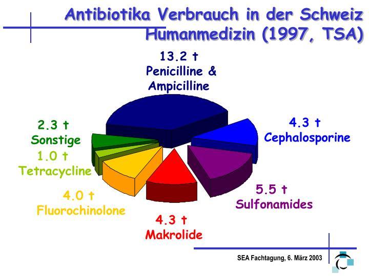 Antibiotika Verbrauch in der Schweiz Humanmedizin (1997, TSA)