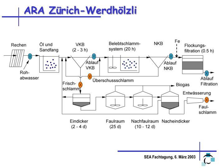 ARA Zürich-Werdhölzli