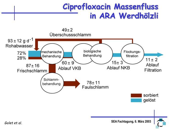 Ciprofloxacin Massenfluss