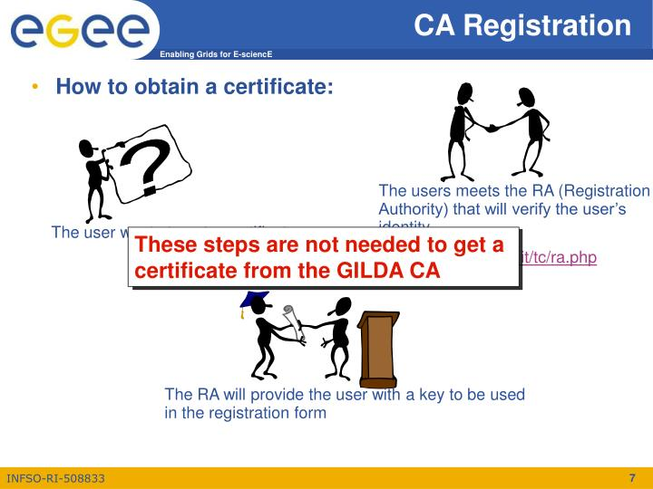 The users meets the RA (Registration