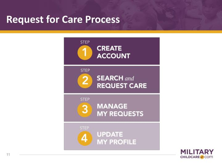Request for Care Process